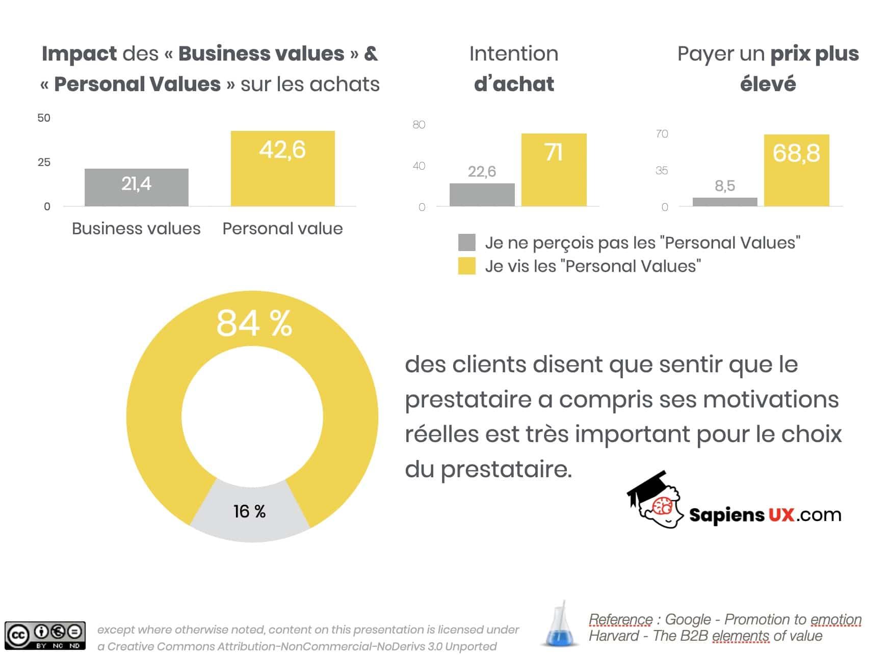 UX Design Comportemental, Personal Values VS Business Values