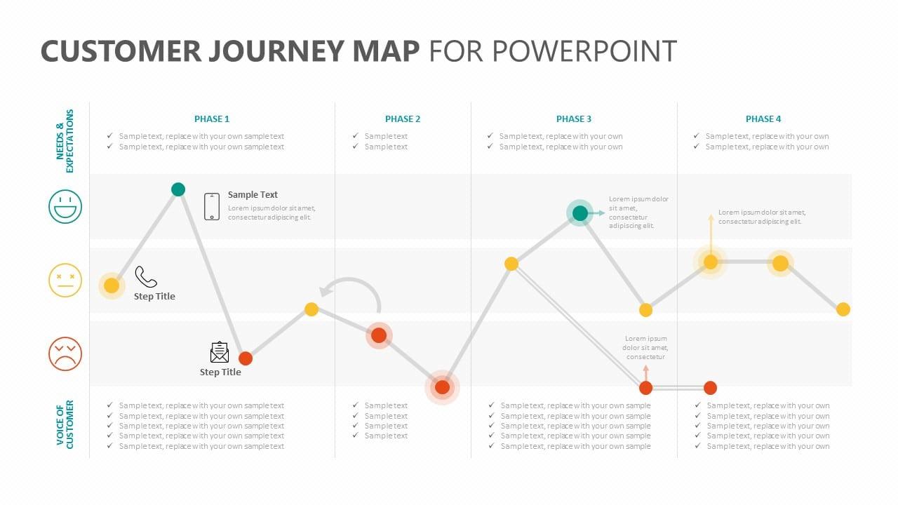 UX Design Comportemental, customer journey map